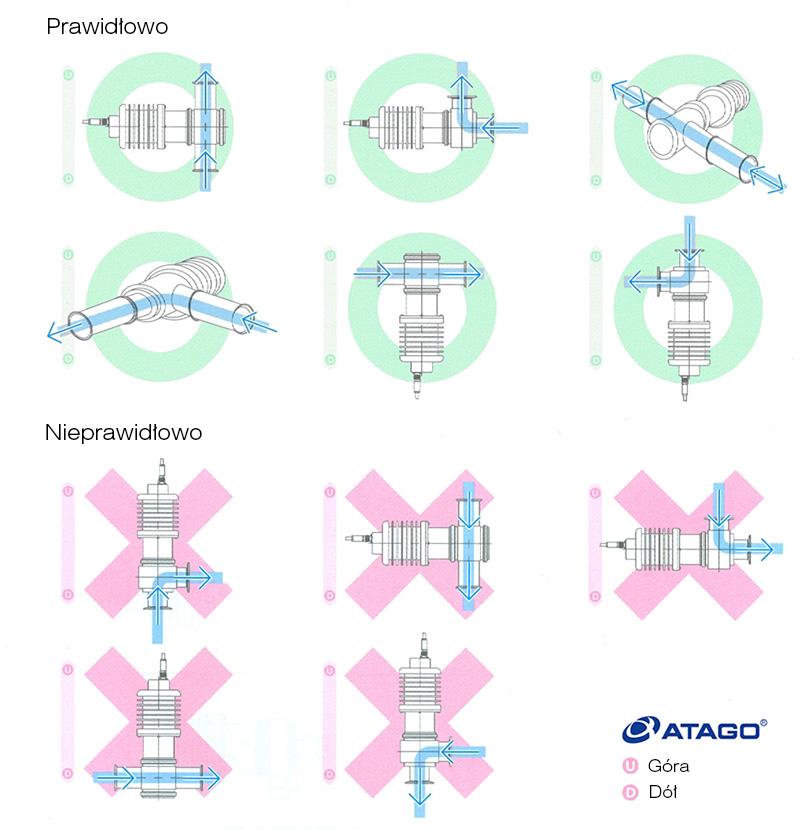 Montaż refraktometrów przemysłowych